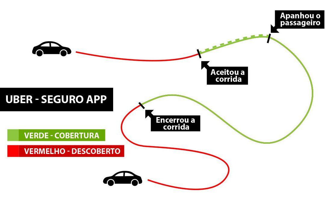 Motorista de aplicativo precisa ter um seguro auto?