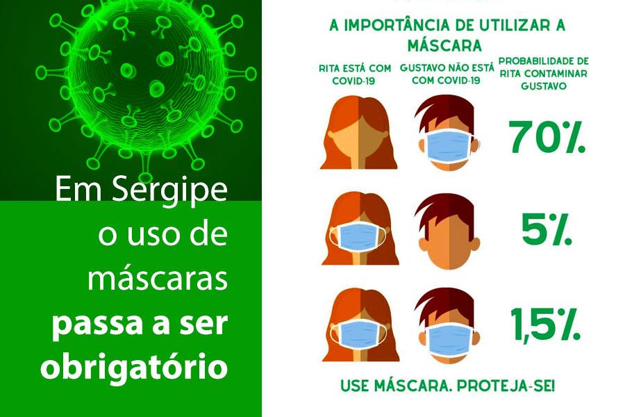 Em Sergipe o uso de máscaras passa a ser obrigatório